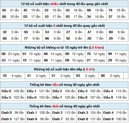 Thống kê XSMB n gày 22/5/2020