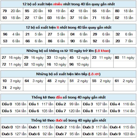 Thống kê XSMB ngày 28/5/2020