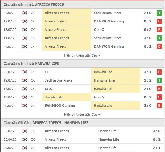 Thành tích kết quả đối đầu Afreeca Freecs vs Hanwha Life