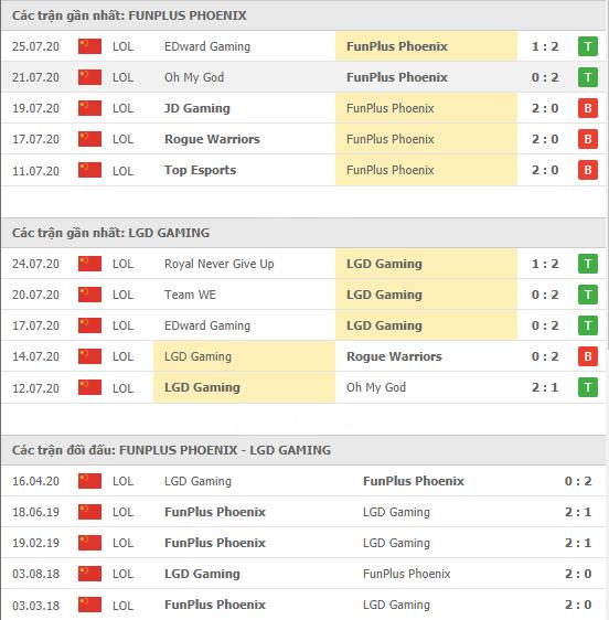 Thành tích kết quả đối đầu FunPlus Phoenix vs LGD Gaming