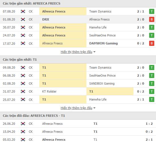 Thành tích kết quả đối đầu Afreeca Freecs vs T1