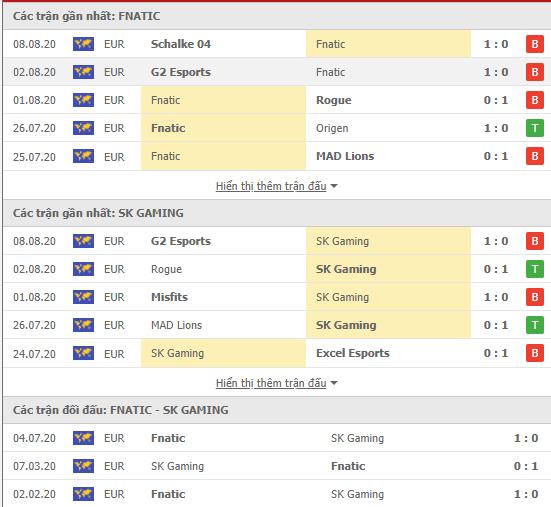 Thành tích kết quả đối đầu Fnatic vs SK Gaming