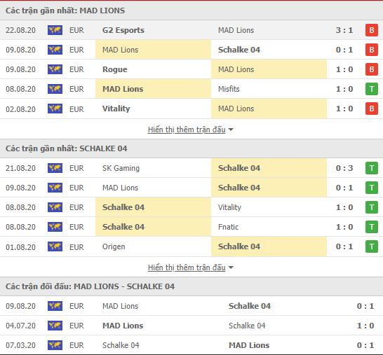 Thành tích kết quả đối đầu Mad Lions vs Schalke 04