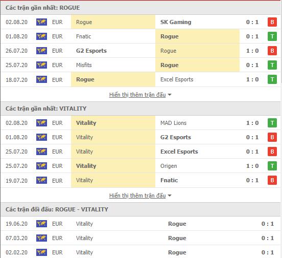 Thành tích kết quả đối đầu Team Vitality vs Rogue