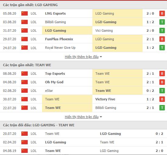 Thành tích kết quả đối đầu LGD Gaming vs Team WE