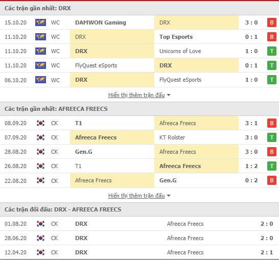 Thành tích kết quả đối đầu DRX vs AF