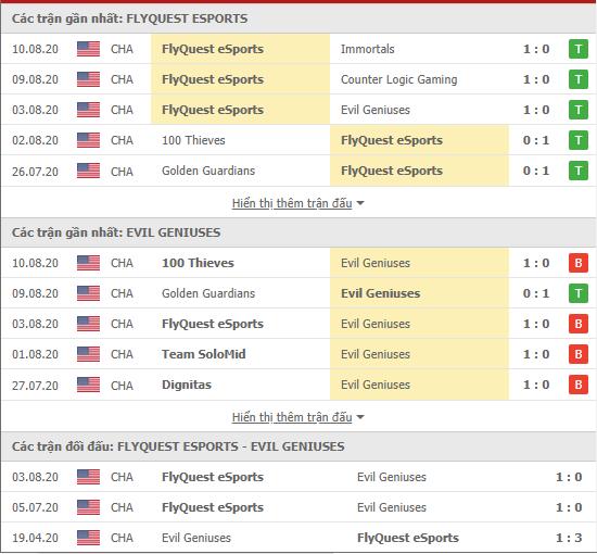 Thành tích kết quả đối đầu FlyQuest vs Evil Geniuses