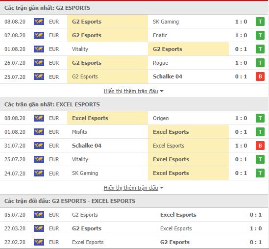 Thành tích kết quả đối đầu G2 Esports vs Excel Esports