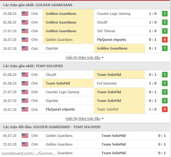 Thành tích kết quả đối đầu Team SoloMid vs Golden Guardians