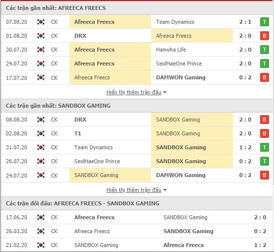 Thành tích kết quả đối đầu Afreeca Freecs vs SANBOX Gaming