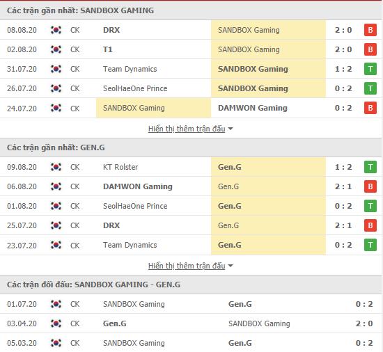 Thành tích kết quả đối đầu SANDBOX Gaming vs Gen.G