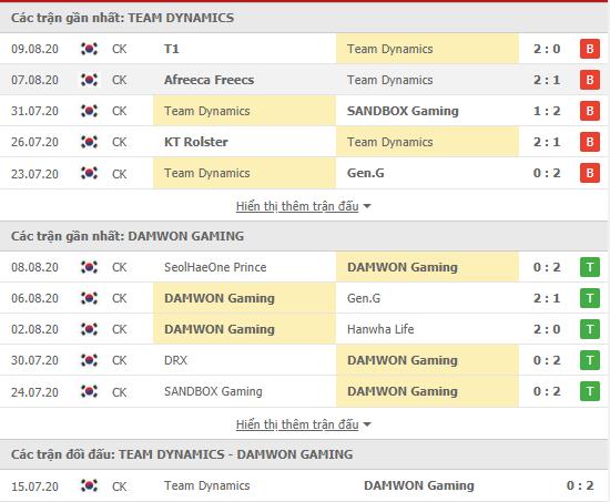 Thành tích kết quả đối đầu Team Dynamics vs Damwon Gaming