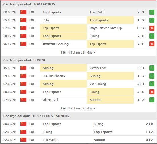 Thành tích kết quả đối đầu Top Esports vs Suning