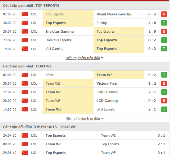 Thành tích kết quả đối đầu Top Esports vs Team WE