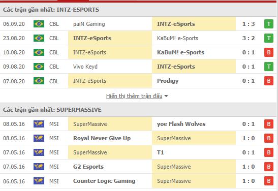 Thành tích kết quả đối đầu INTZ Esports vs Super Massive